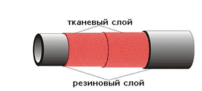 Рукава напорные с текстильным каркасом ГОСТ18698-79