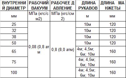 рукава маслобензостойкие напорно-всасывающие атнтистатические Ту 38.105373-91