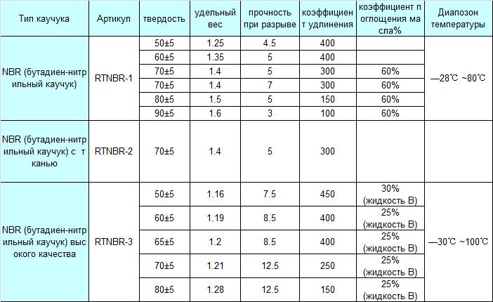 Резиновая пластина NBR